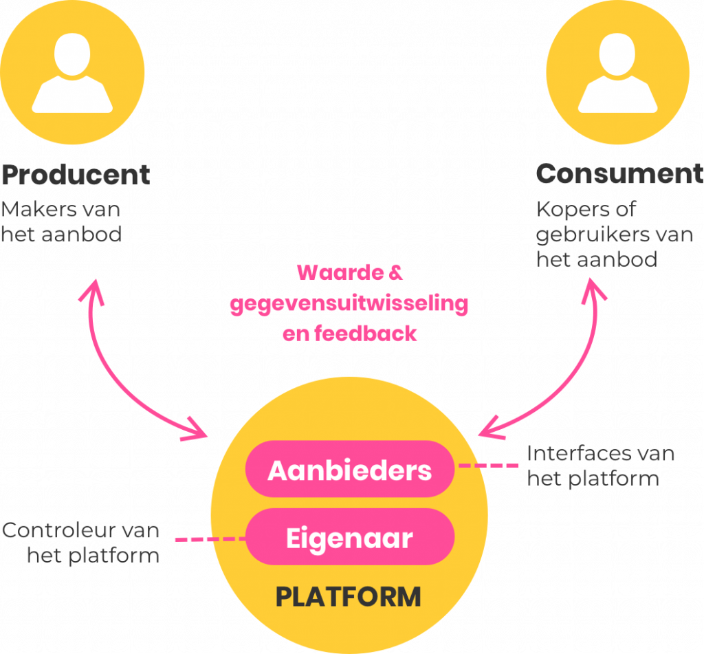 Platform - producent - consument