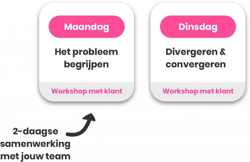 design sprint proces 1 1 1024x666 1